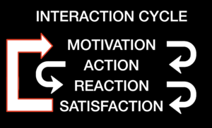 Interaction Cycle:  Motivation -> Action -> Reaction -> Satisfaction